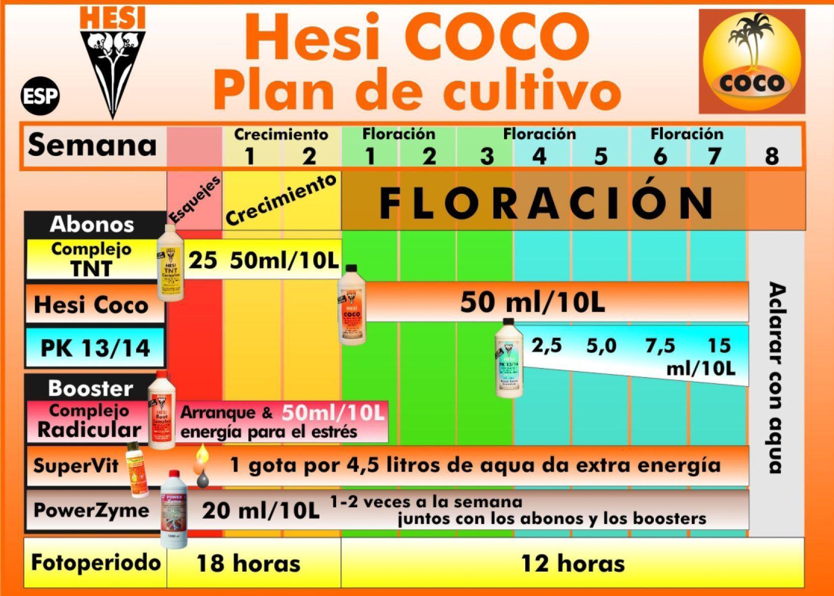 Tabla Cultivo Coco Hesi