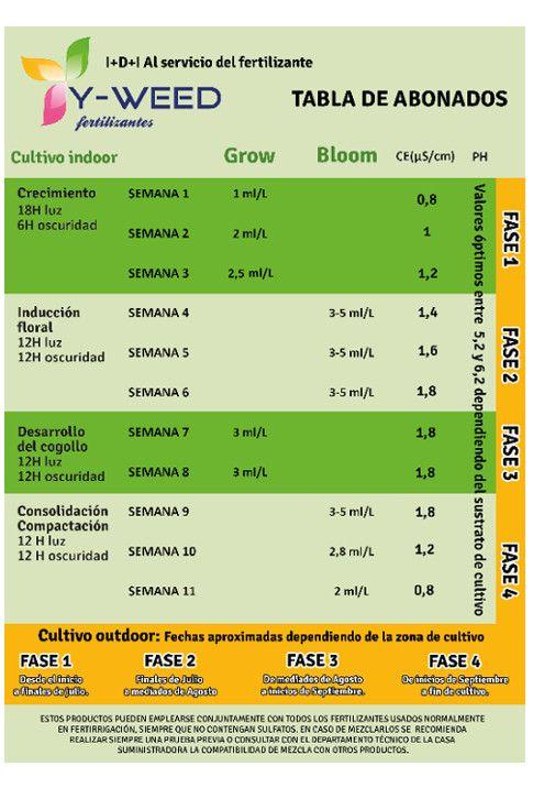 Y-Weed tabla abonados
