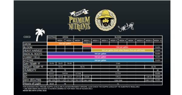 Tabla de cultivo en coco de Snoop's Premium Nutrients