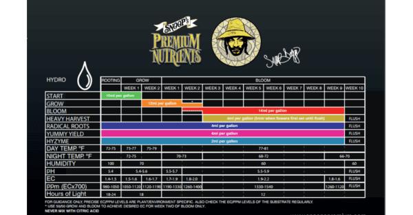 Tabla de cultivo hidropónico de Snoop's Premium Nutrients