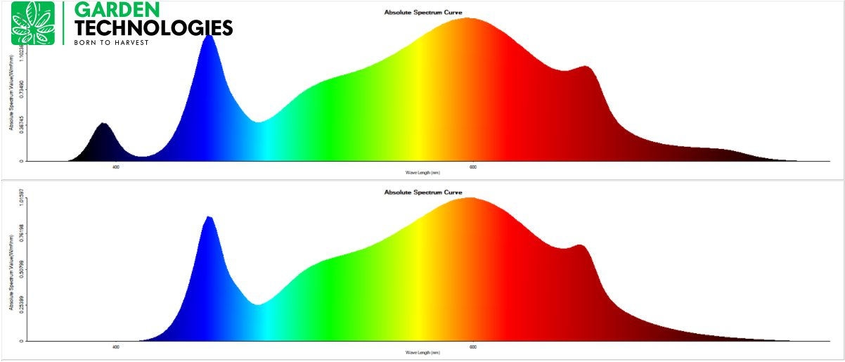 Espectro lumínico Quantum Board GT630